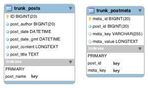 postmeta_table